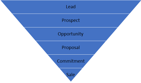 Opportunity Stages list