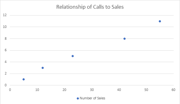 Relationship of Calls to Sales