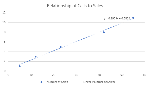 Relationship of Calls to Sales with Regression Line